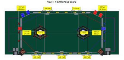Field Diagram